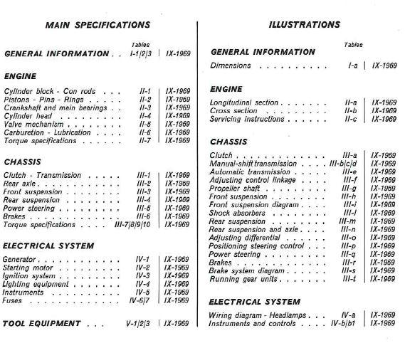 inhoudsopgaaf Onderdelenboek Fiat 130