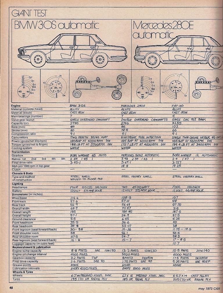 Giant Test Fiat 130