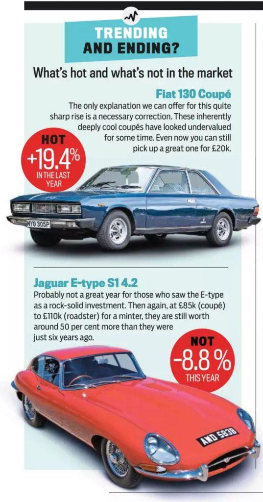 Practical Classics Fiat 130